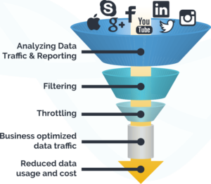 Analyzing and filtering data funnel diagram