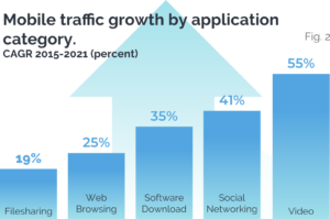Mobile Traffic is growing by category of usage
