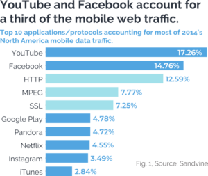 YouTube and Facebook account for one third of web traffic