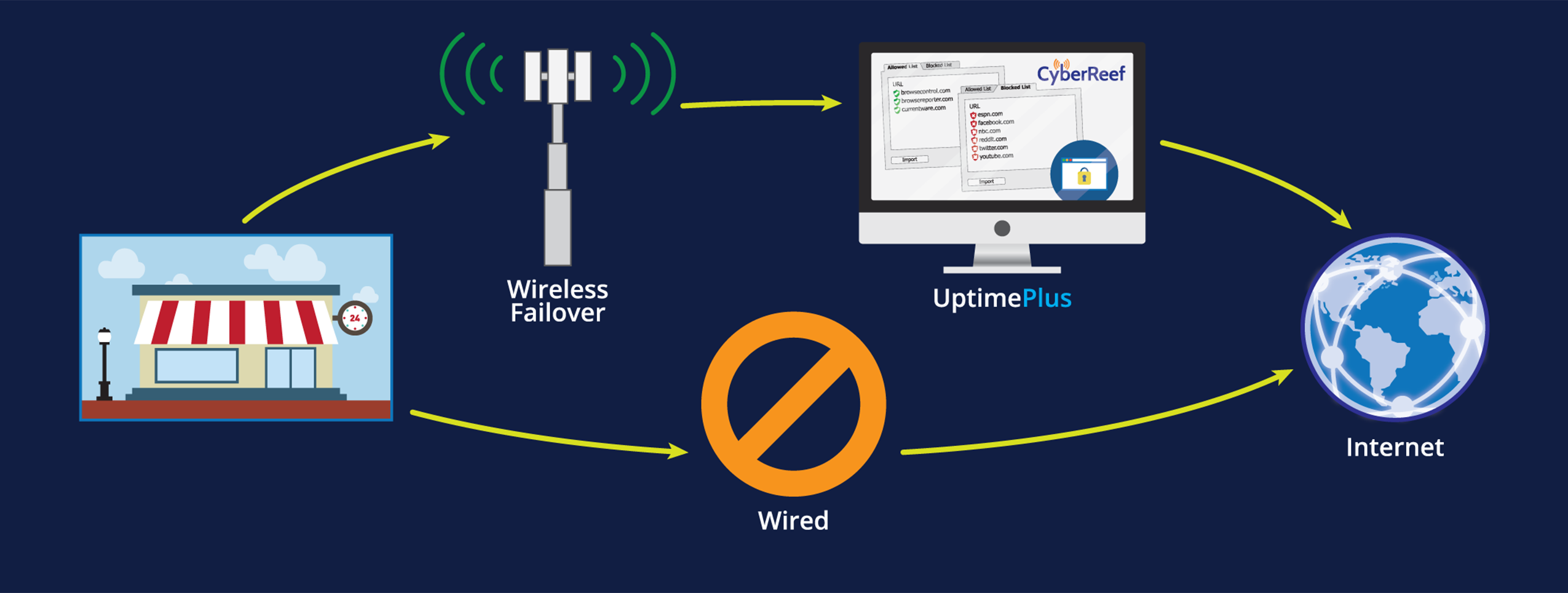 Wireless failover - UptimePlus - Internet - Wired
