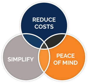 three circles converging - reduce costs, simply, and peace of mind